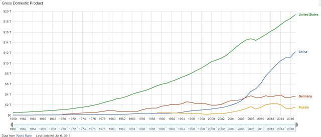 https://2.bp.blogspot.com/-42PNENIj0Sw/W11zpJ5MYrI/AAAAAAAABbw/XZSYlVKSA1YU_oCiSt5KOPT3iES8bSS0QCLcBGAs/s640/China-Germany-Russia-USA-GDP.jpg