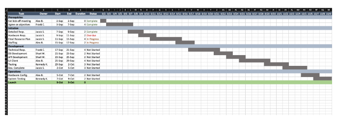 Timeline creation in project plan template