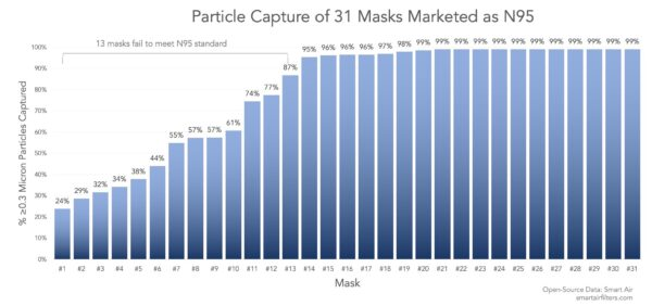13 out of 31 masks failed to meet N95 standard