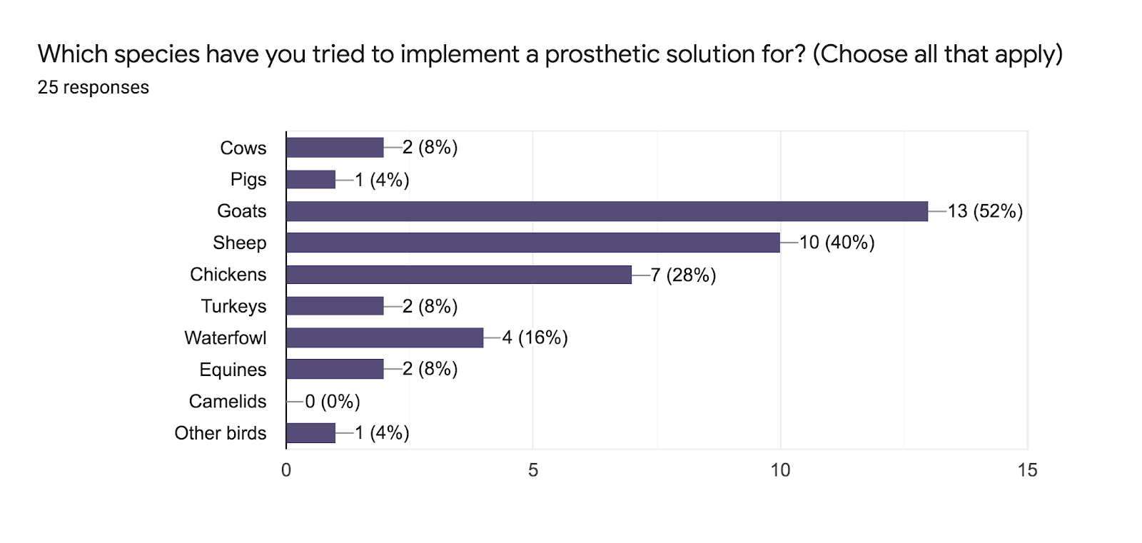 Forms response chart. Question title: Which species have you tried to implement a prosthetic solution for? (Choose all that apply). Number of responses: 25 responses.