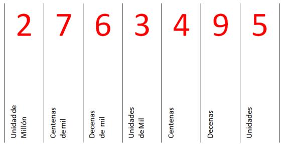 Resultado de imagen de El valor de cada número