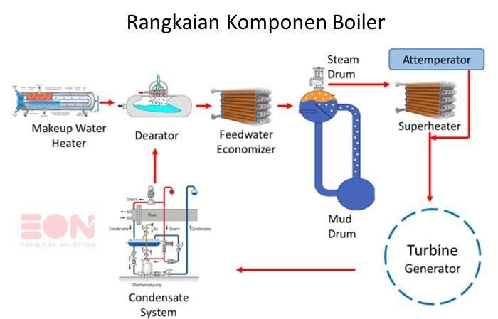 rangkaian-peralatan-boiler.jpg