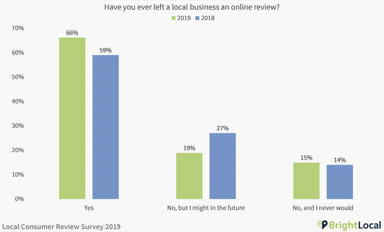Local Cunsumer Review Survey 2019 from BrightLocal