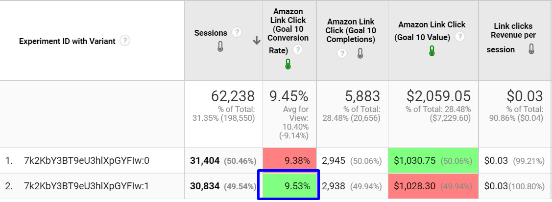 affiliate link clickthrough rate remained the same