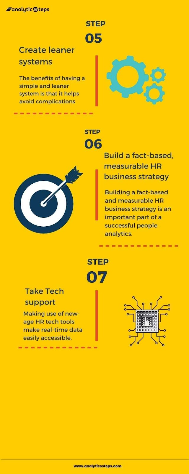 The image is an infographic that contains the steps involved in the process of people analytics.
