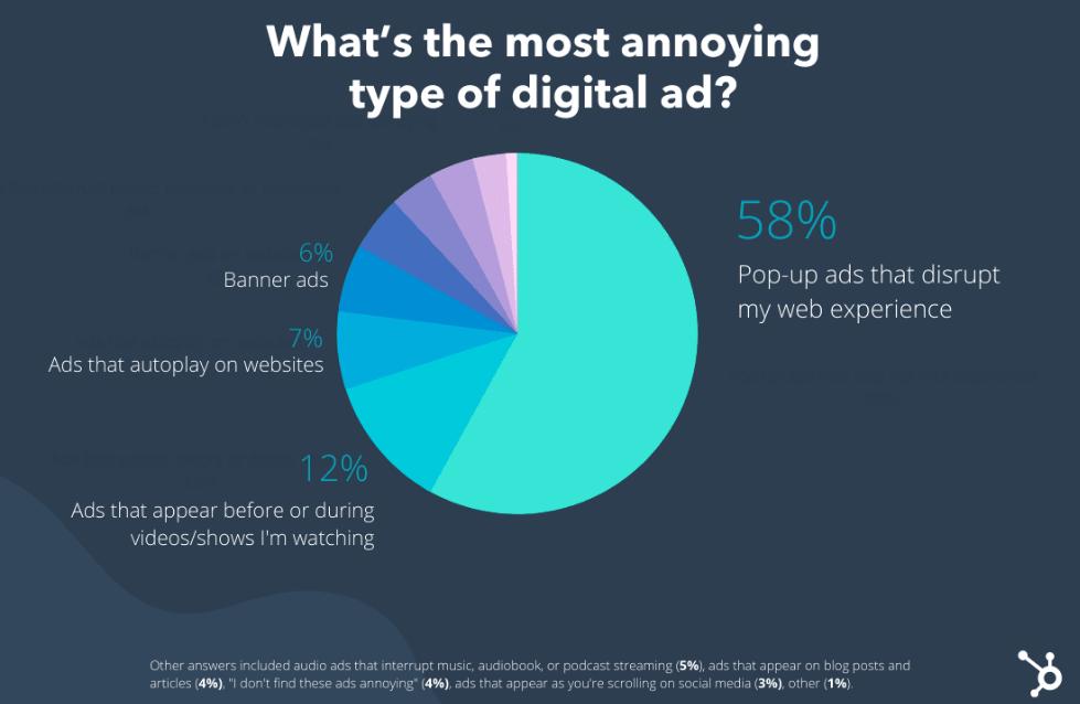 Самые раздражающие форматы рекламы и что с этим делать