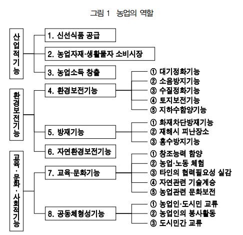 일본 도시농업진흥기본법 제정의 의의-김태곤 (세계농업 E03-2015-06-01).png