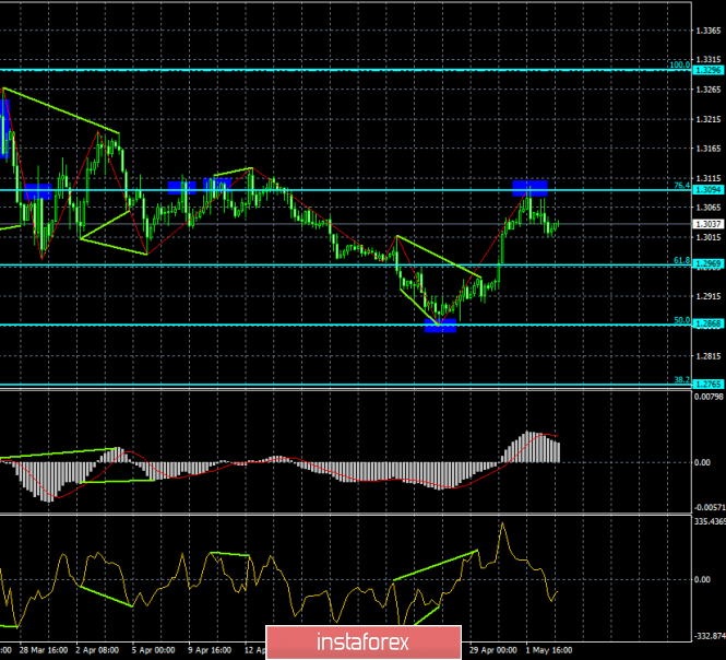 Analysis of GBP/USD divergence on May 3. The level of 1.3094 kept the pair from further growth
