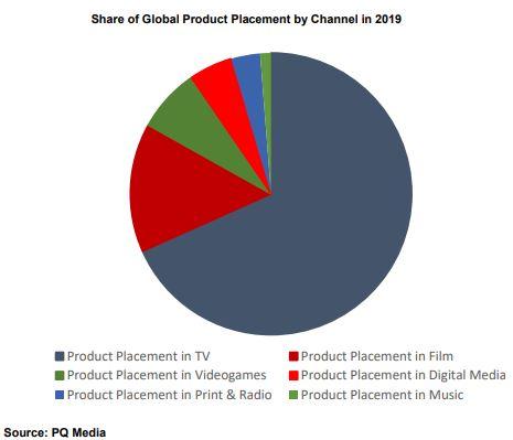 Un grafico a torta mostra che troviamo il product placement principalmente su programmi Tv (più della metà). A seguire, in ordine di grandezza lo troviamo su film, videogames, digital media, stampa e radio nonché nella musica. Fonte: PQ Media