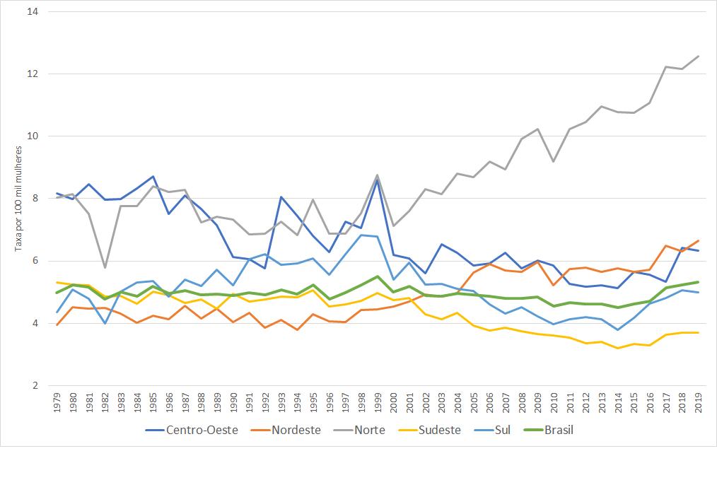 Dados de 1980 a 2019 mostram que região Norte do Brasil tem mais mortes por HPV