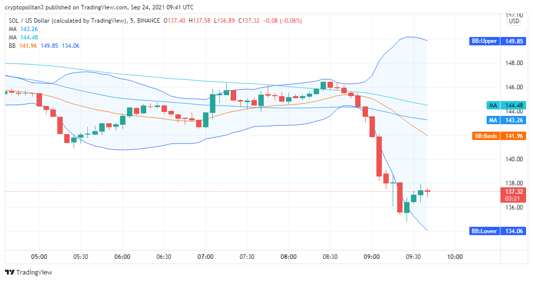 Solana price analysis: SOL/USD to reverse the bearish trend in the next 24 hours 2