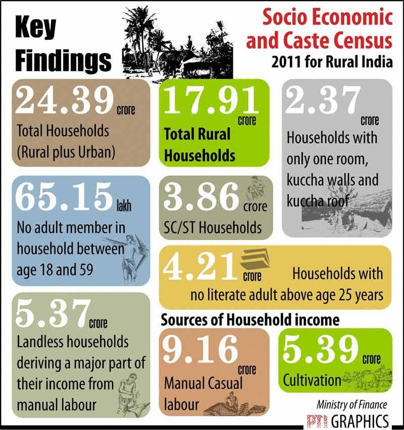 Image result for socio economic caste census
