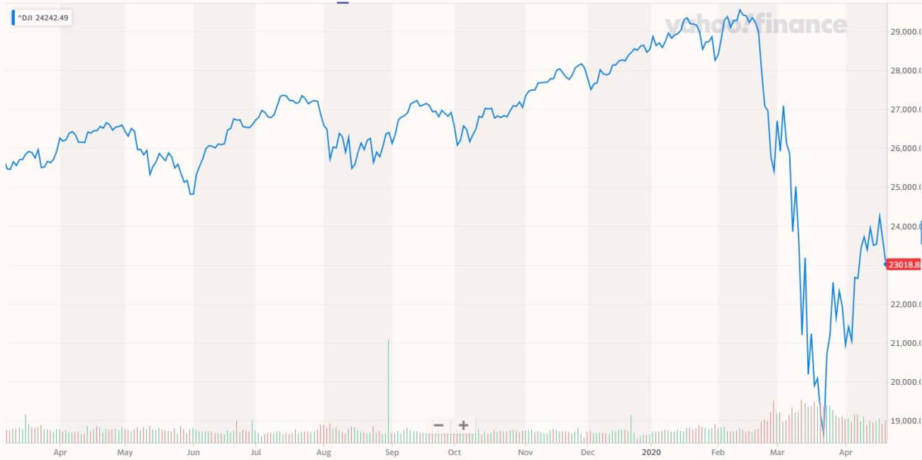 dow jones industrial average chart, stock market