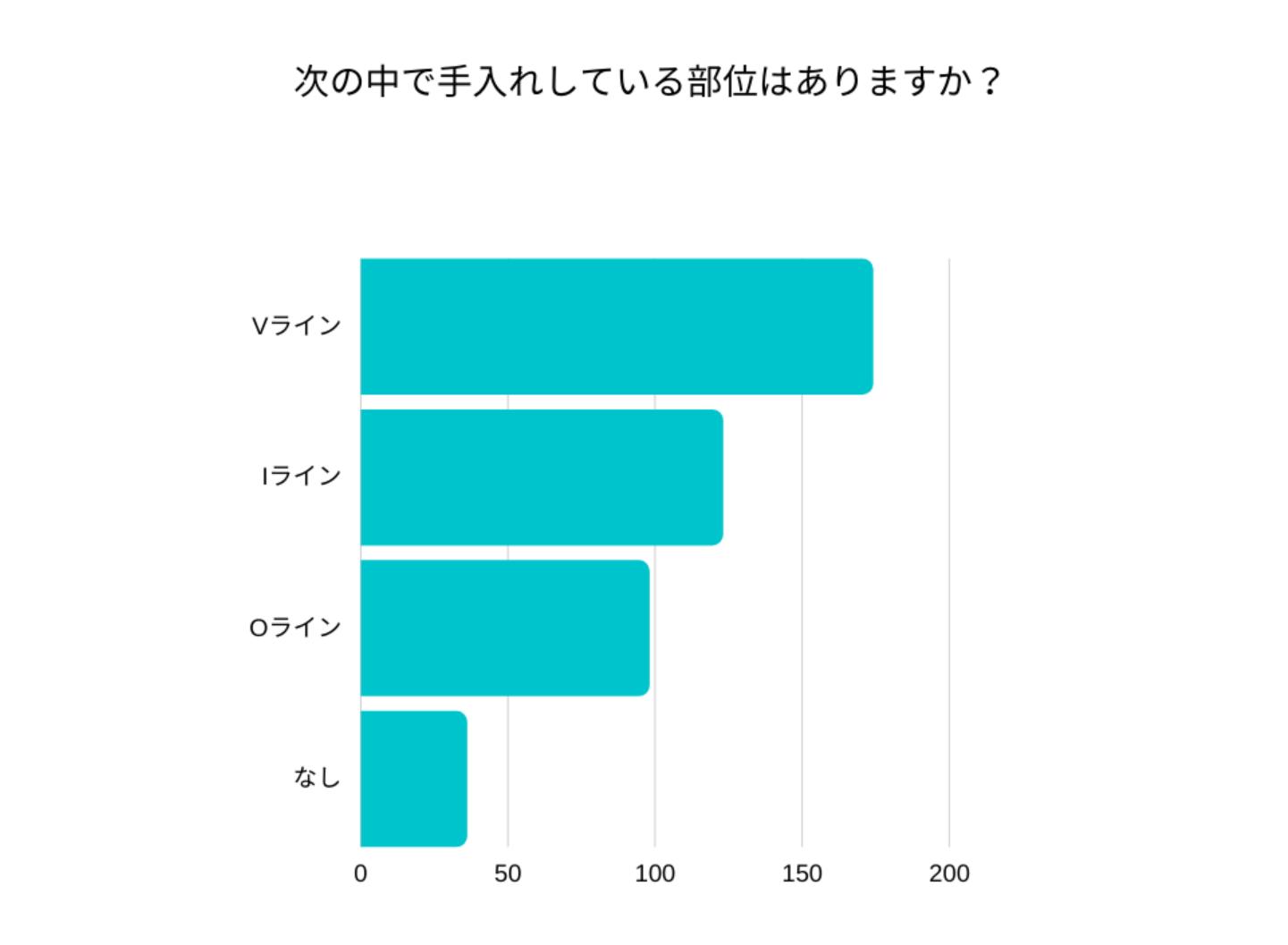 233名の女性のアンケート結果のグラフ画像
