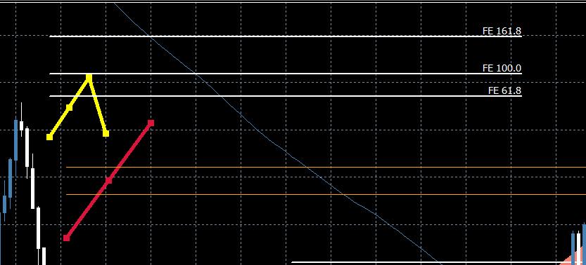 ザオプション攻略チャート分析『ハーモニックパターン』《D後エントリー編》