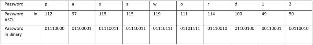 Kỹ thuật dịch ngược cho người mới bắt đầu - Mã hóa  XOR - Windows x64  - Ảnh 12.