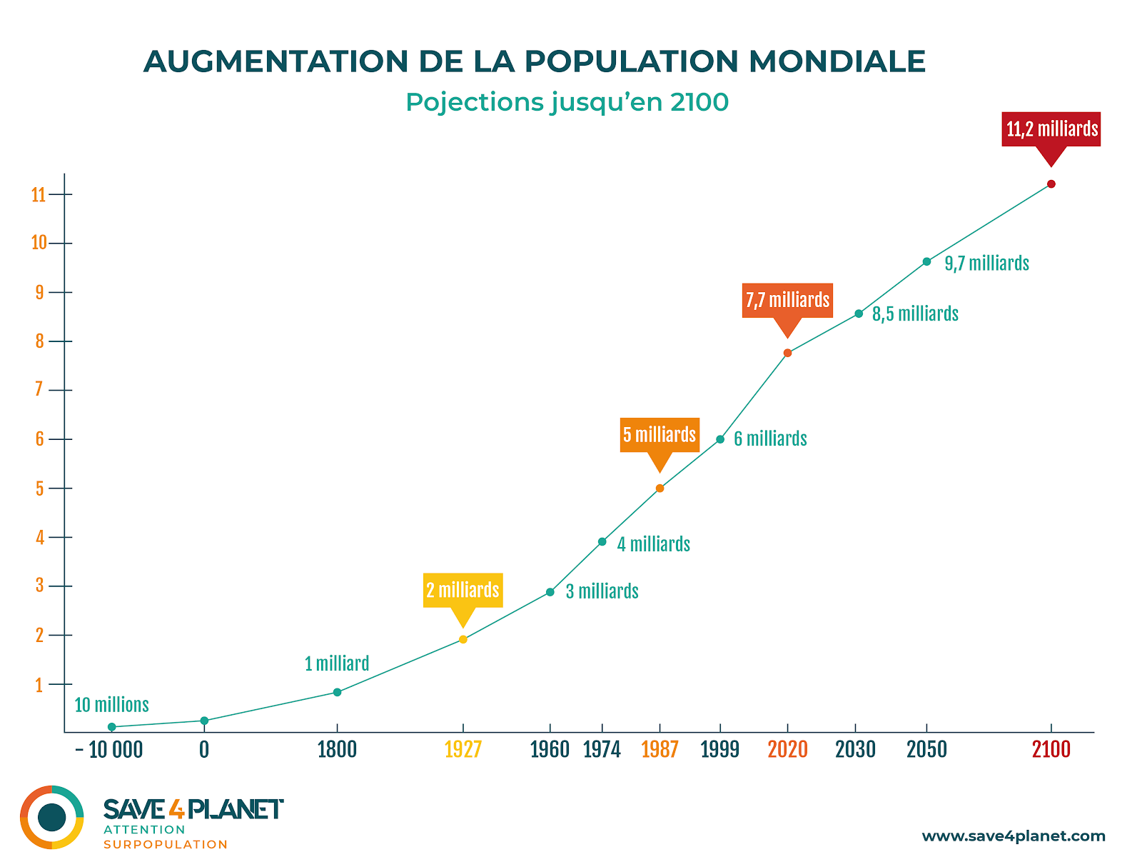 Augmentation population mondiale - infographie Julie Blanc