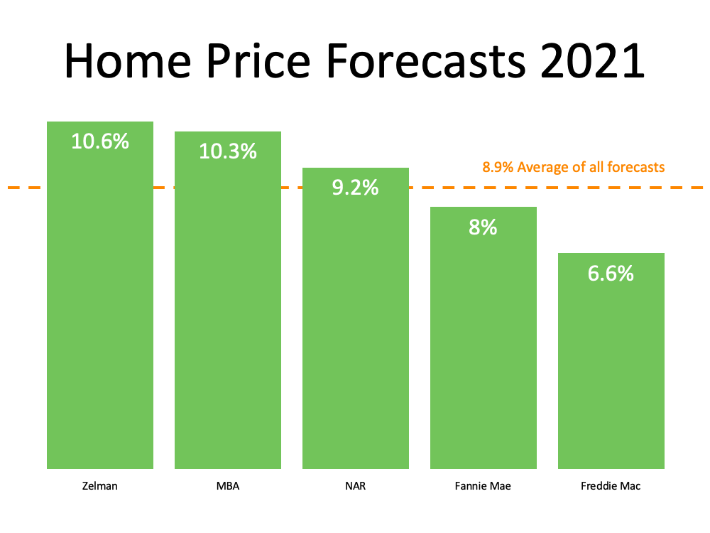 mid year real estate forecast colorado springs home prices