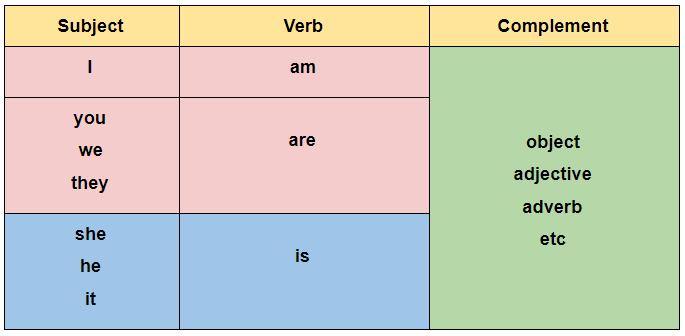 kalimat nominal dalam bahasa inggris