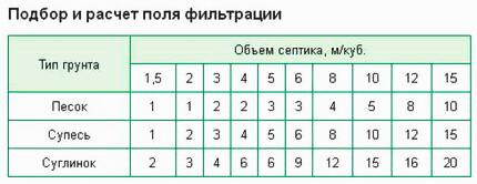 Таблица для расчета поля фильтрации