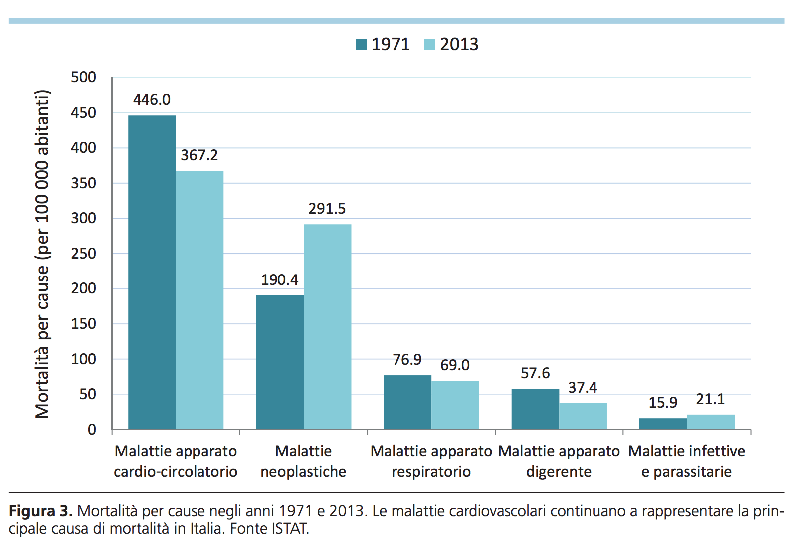 prevenire patologie cardiovascolari