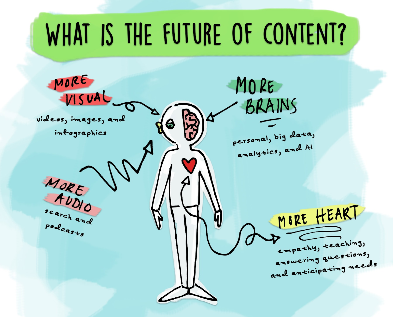 A drawing of a body highlighting the future of content: more visual, more brains, more audio, more heart.