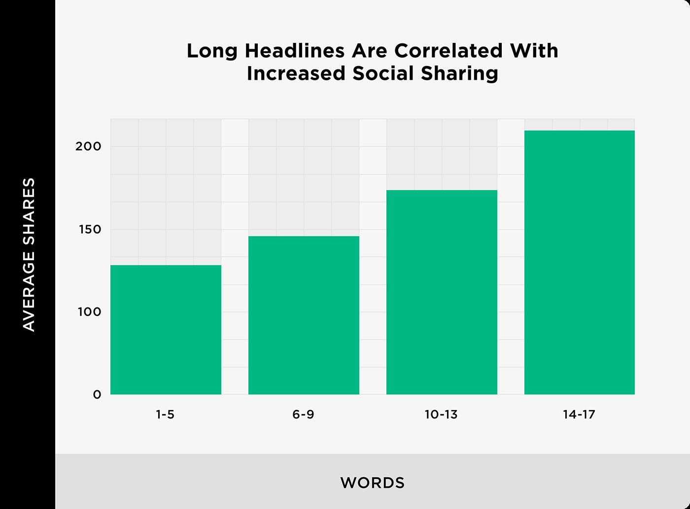 Влияние длины заголовков на ранжирование