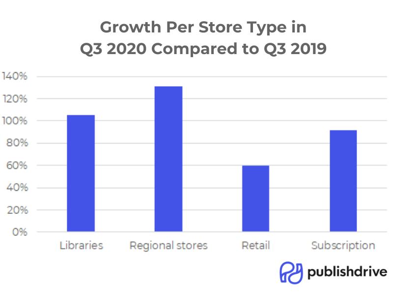 PublishDrive Growth per Digital Store Type