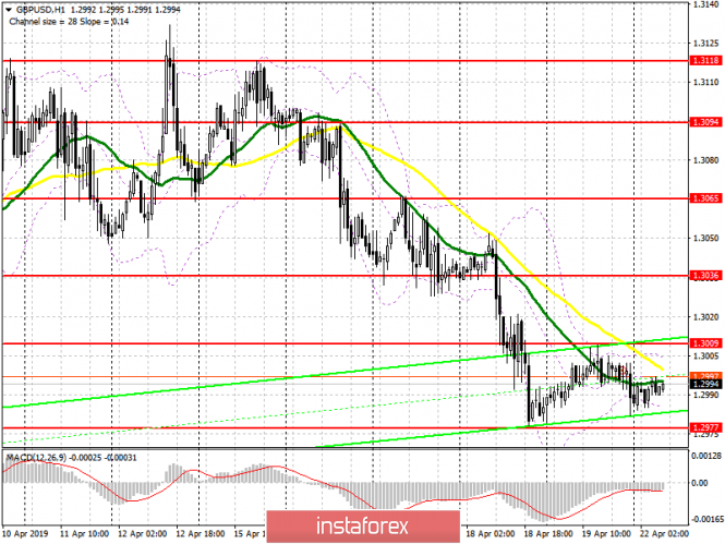 GBP/USD: plan for the European session on April 22. The pound will remain in the side channel