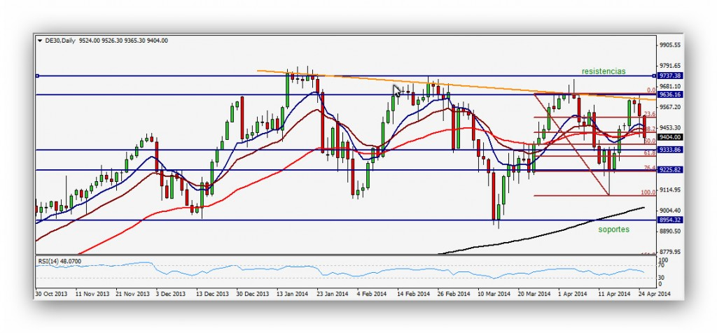 CompartirTrading Post Day Trading 2014-04-28 Dax Diario