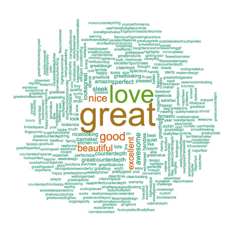 Samsung rf23m8070sr Word Cloud