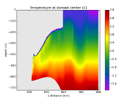 temperature cross-section