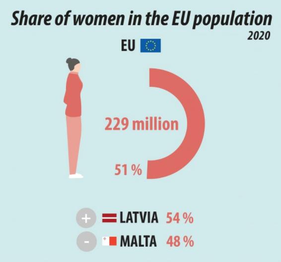Kobieta w mieście - według wykresu stanowimy ponad 50% populacji w Unii Europejskiej!