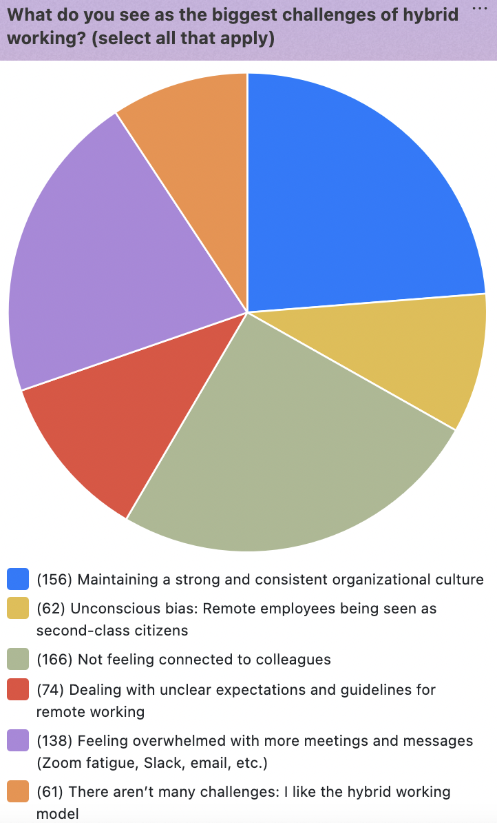 Howspace survey results for biggest challenges with hybrid work
