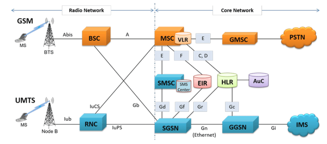 Connecting The Connected Reference Architecture For The
