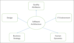 How to choose better software for your business