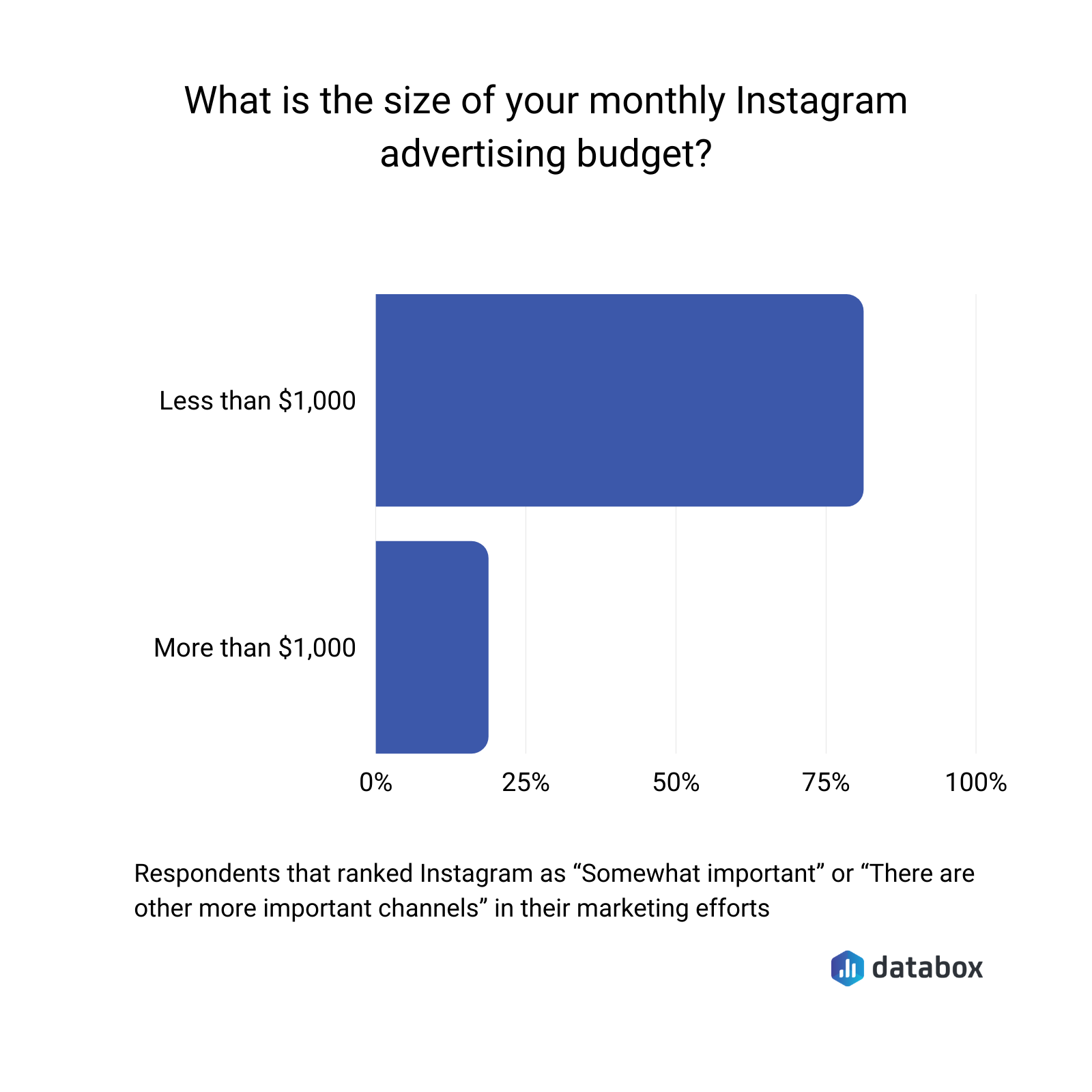 Instagram monthly advertising budget size