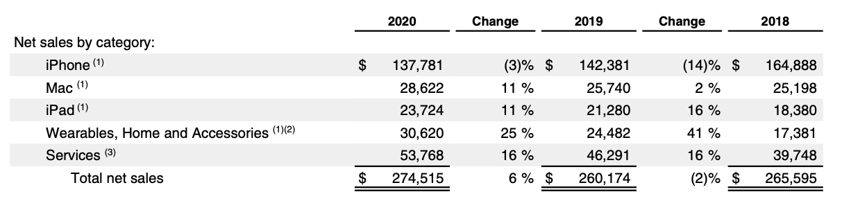 Apple stock analysis, Annual Report FY 2020 Products and Services Performance