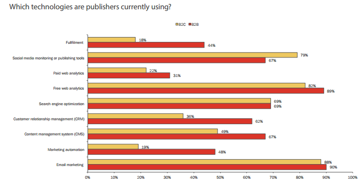 publisher technology used.png