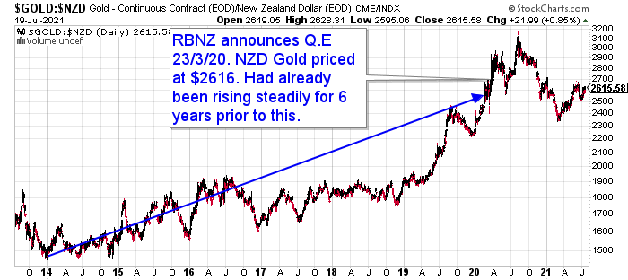 Chart showing the Impact of QE on the Gold price