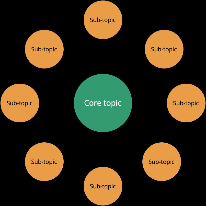 content topic cluster model diagram