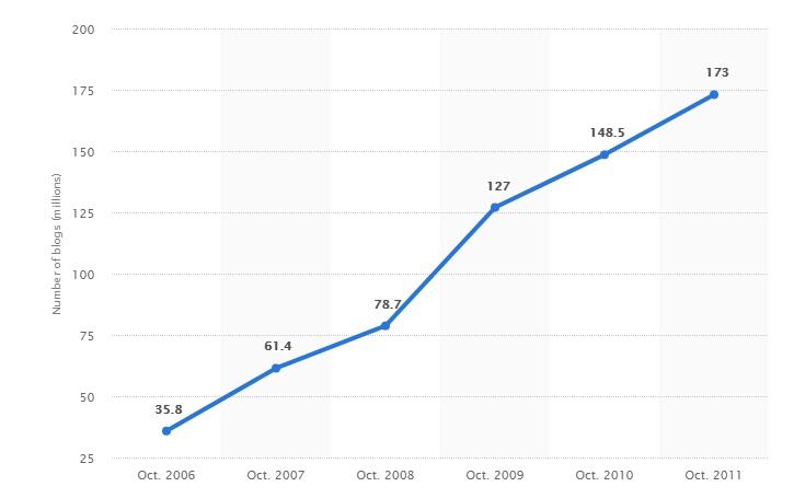 Crecimiento de blogs en el mundo desde el 2006 al 2011
