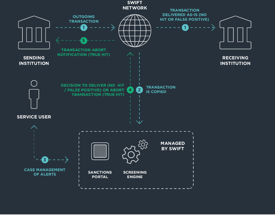 SWIFT payments use intermediary banks to reach the recipient.