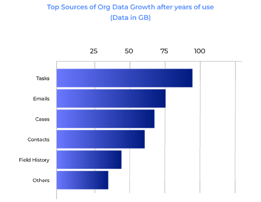 Data Growth after year of use