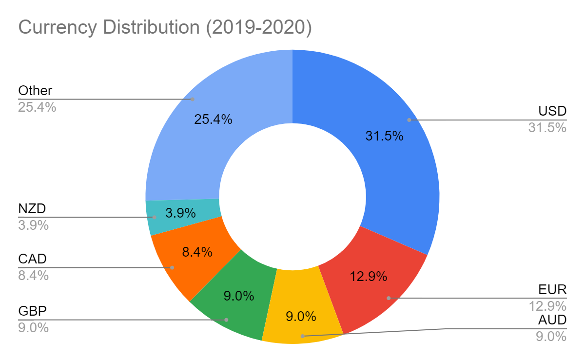 currency distribution used in all months of 2019 and 2020