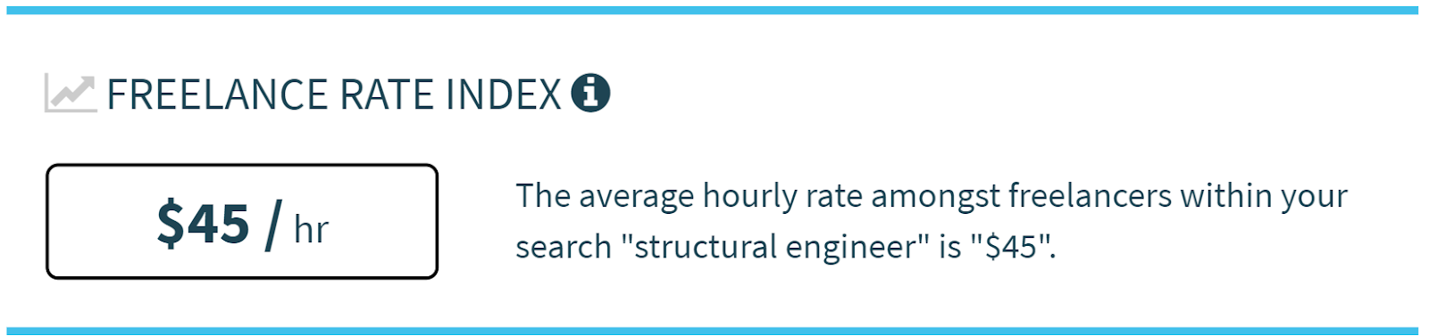 Structural Engineer - Average Freelance Rate