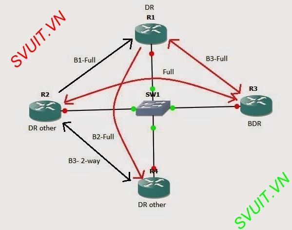 Tim hieu giao thuc dinh tuyen OSPF(2)