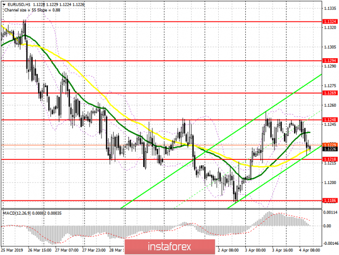 EUR / USD: plan for the US session on April 4. ECB protocols are not surprised. The market is completely calm