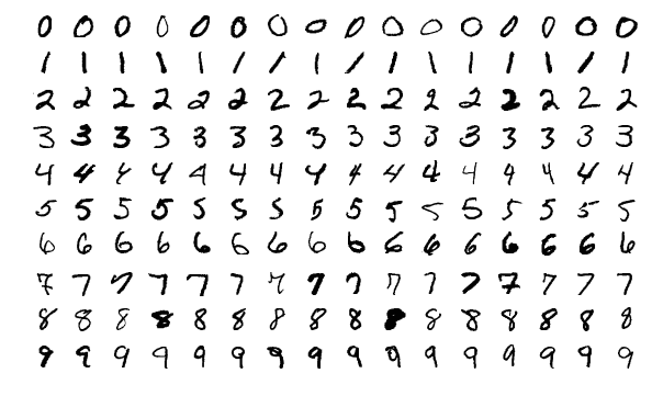 MNIST sample images.