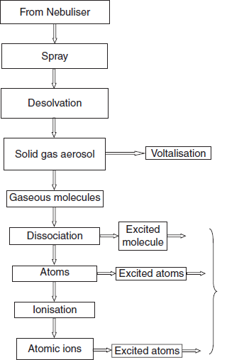 flow chart of the steps involved in the flame photometry
